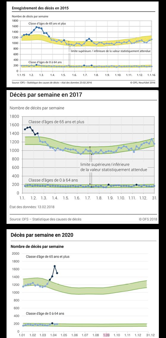 Statistiques de mortalité 2015-2017-2020 en Suisse, selon l'OFS. À part un décalage d'environ un mois, la mortalité du printemps 2020 reste dans la continuité des années précédentes.